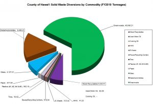 FY2019 County of Hawai'i Solid Waste Diversions by Commodity (tons)
